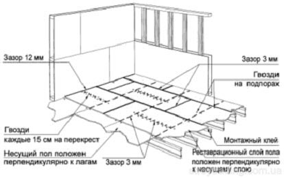 Заделка швов в бетонном полу